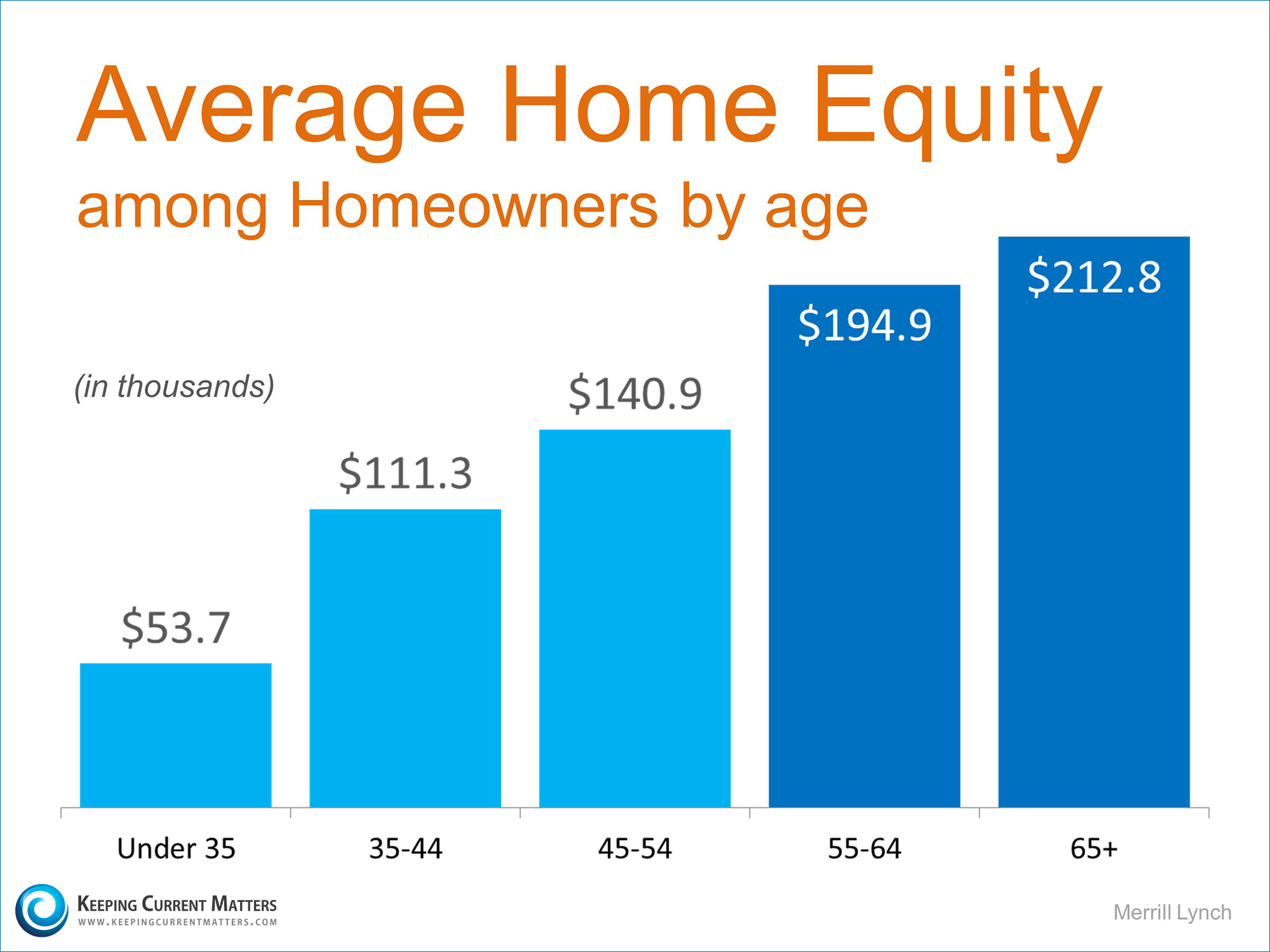 Average Home Equity   Keeping Current Matters