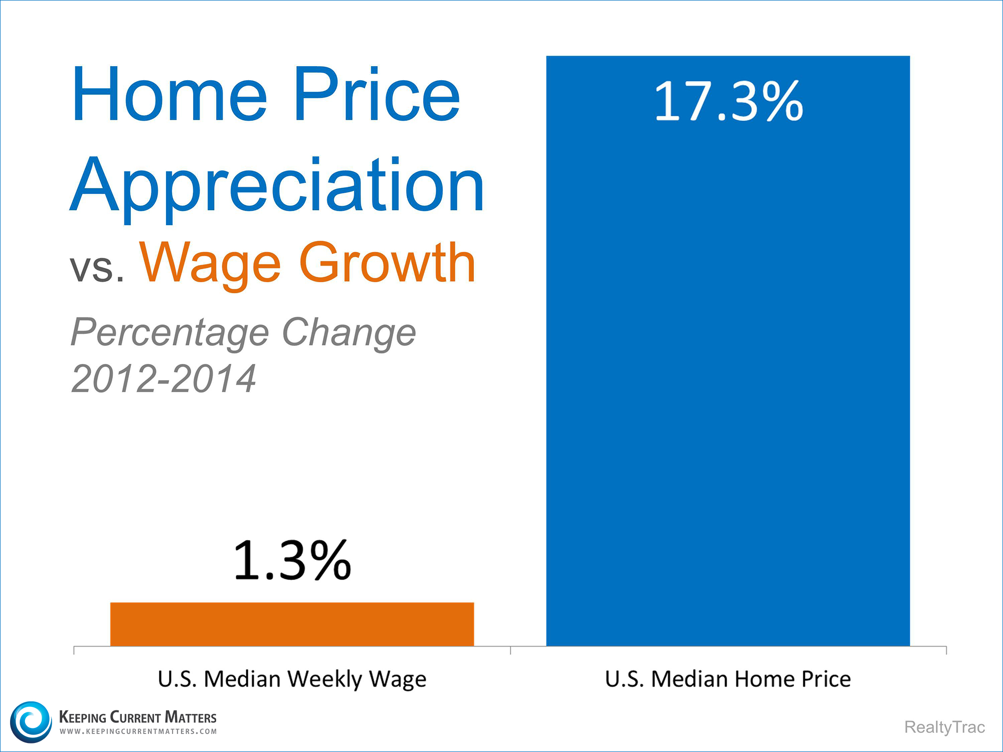 Home Prices vs. Wages   Keeping Current Matters