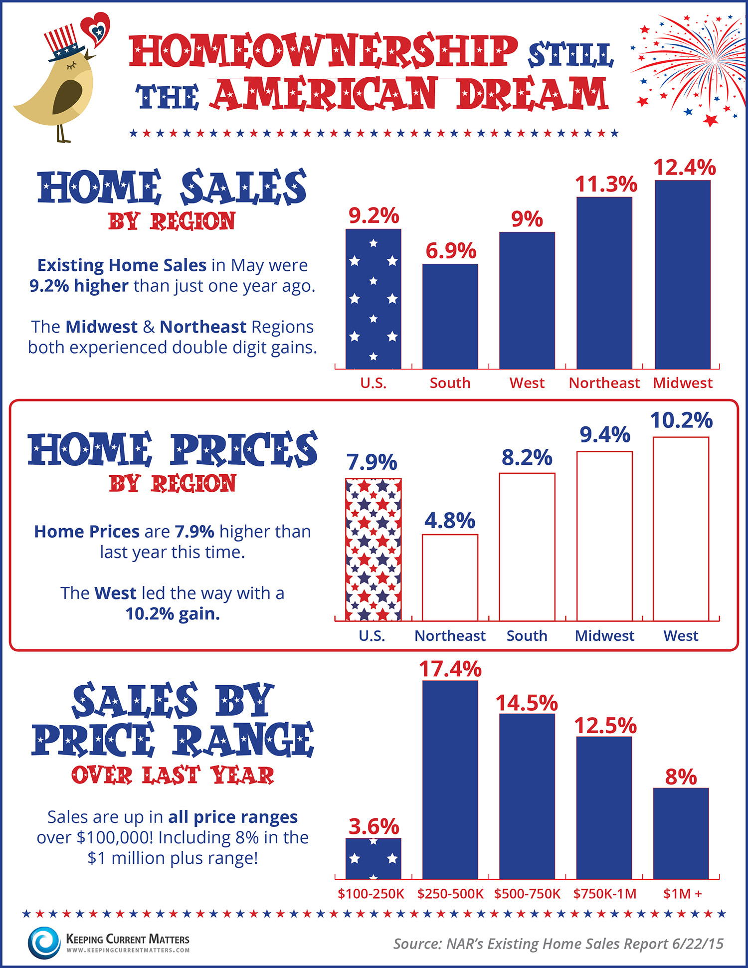 Homeownership Still The American Dream [INFOGRAPHIC ...