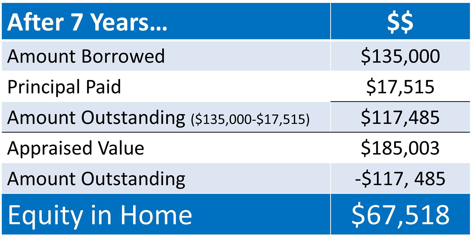 Average Monthly Payment  Home Equity Loan