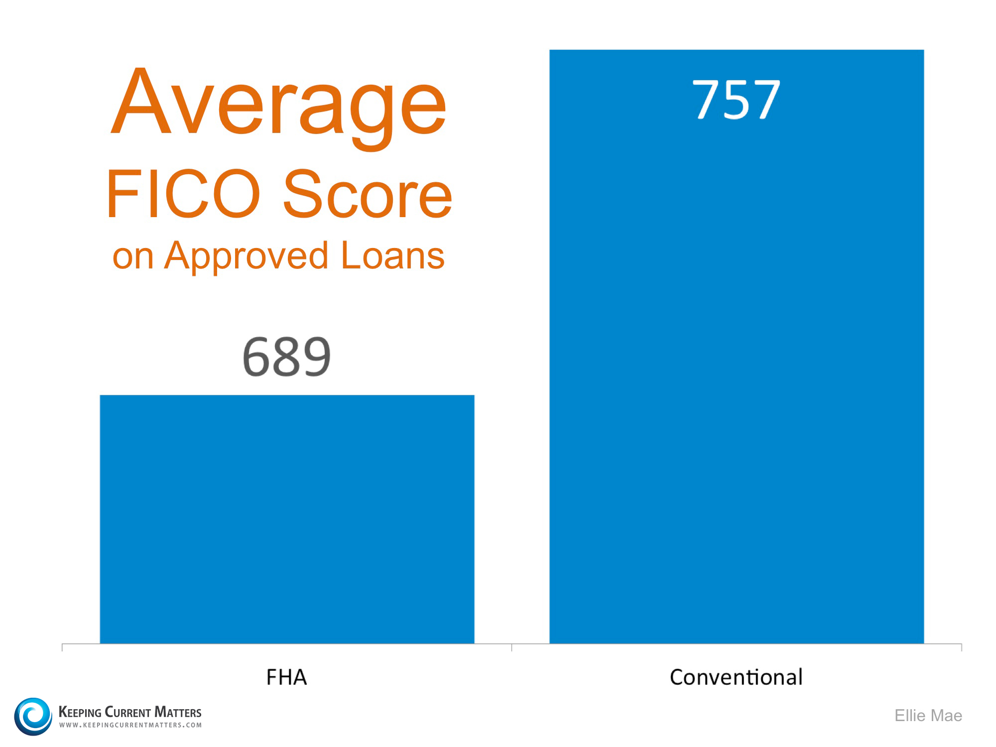 FICO Score Of Approved Loans   Keeping Current Matters