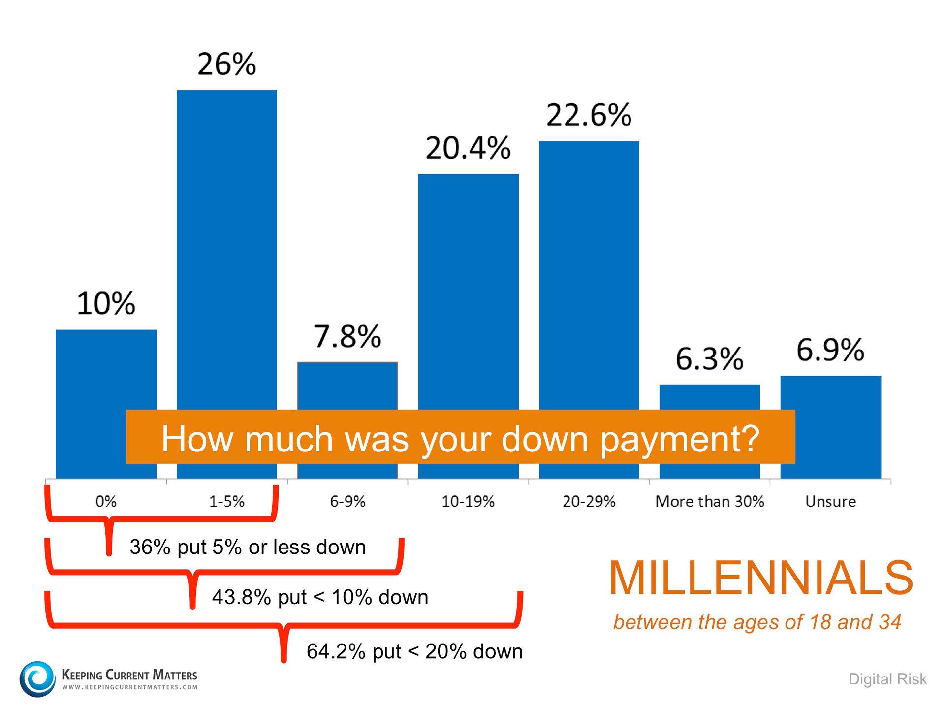 Millennials Down Payments   Keeping Current Matters