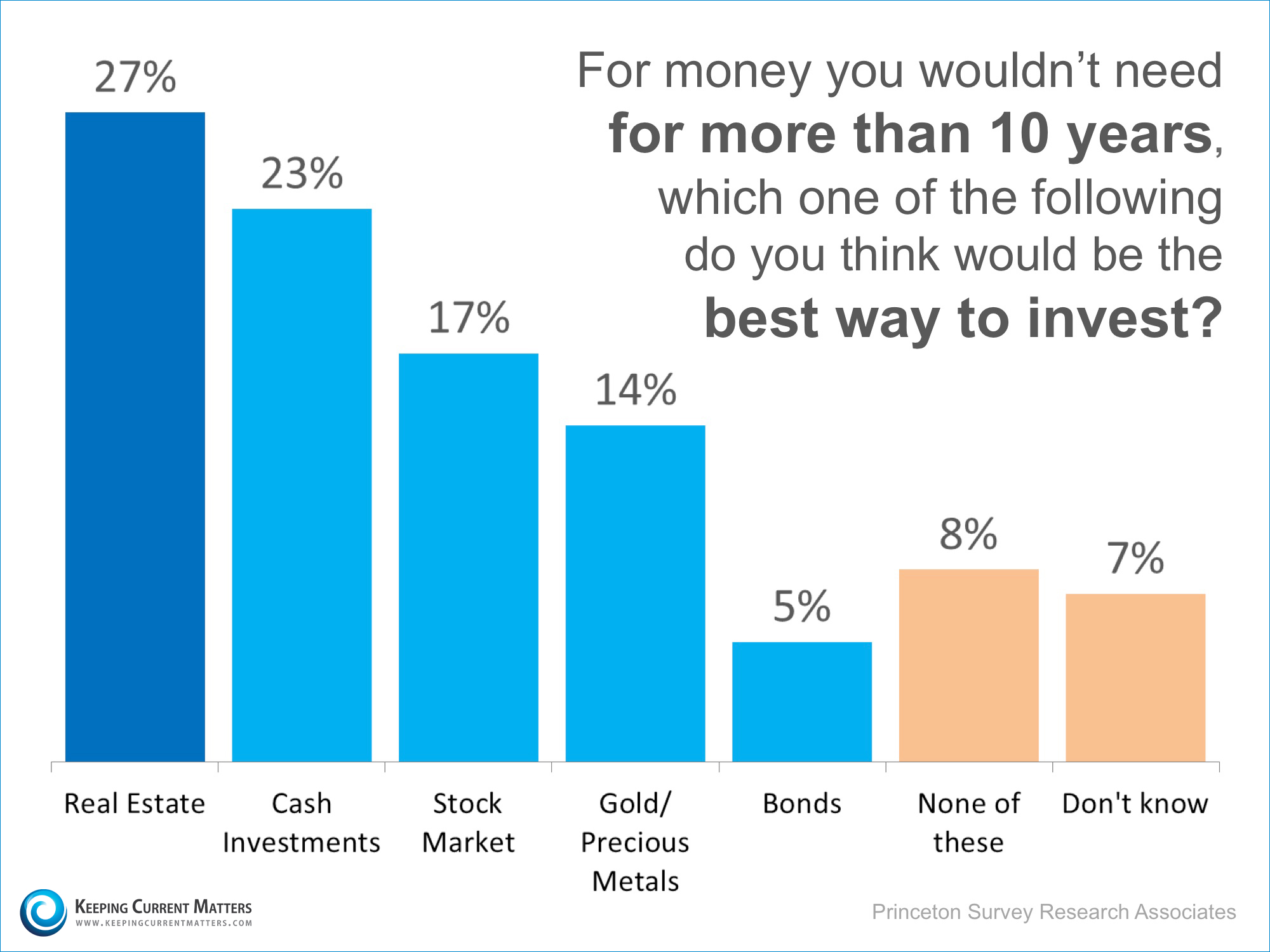 Best Investment | Keeping Current Matters