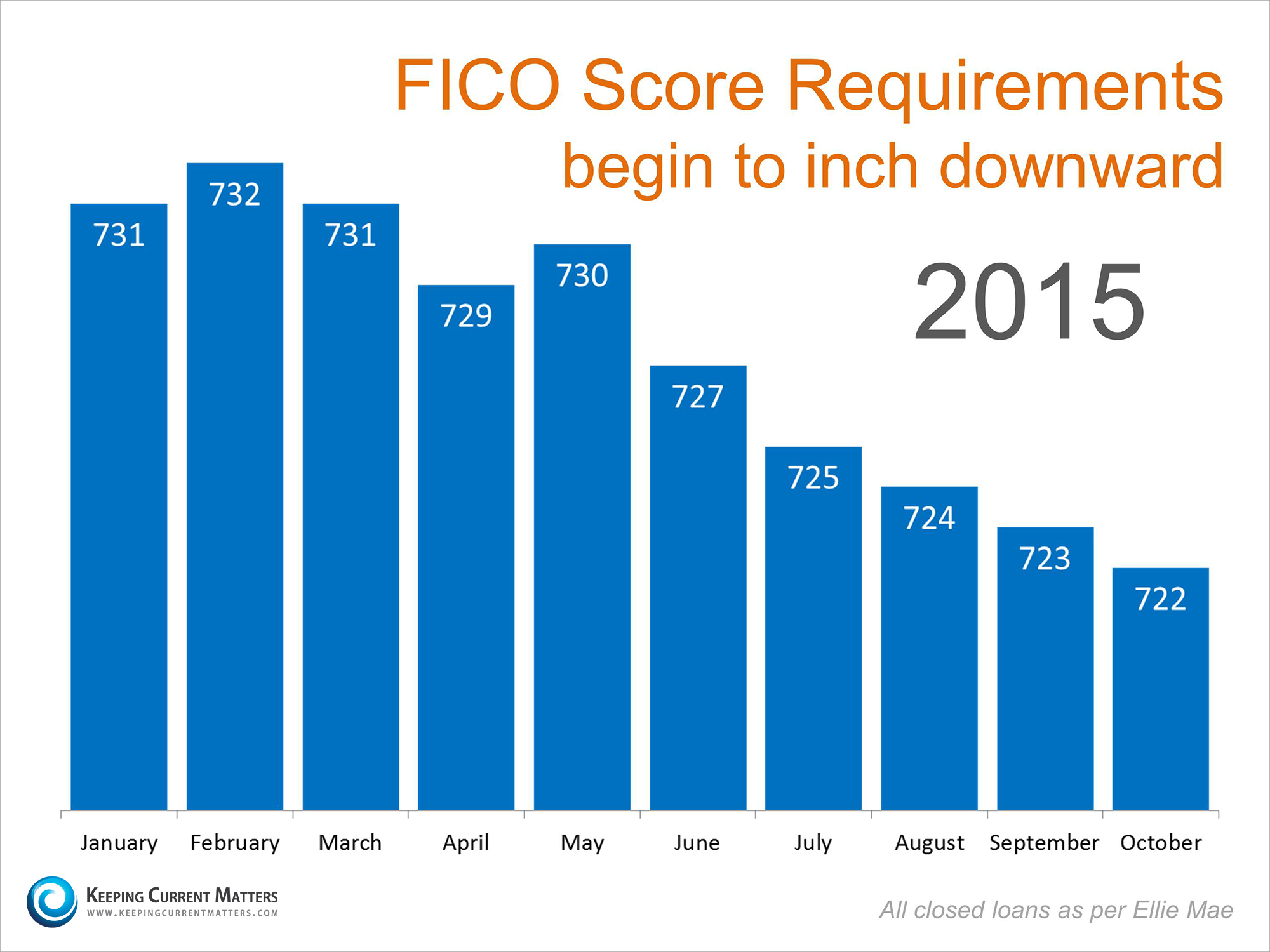 keeping current matters | millennials: what fico score is needed