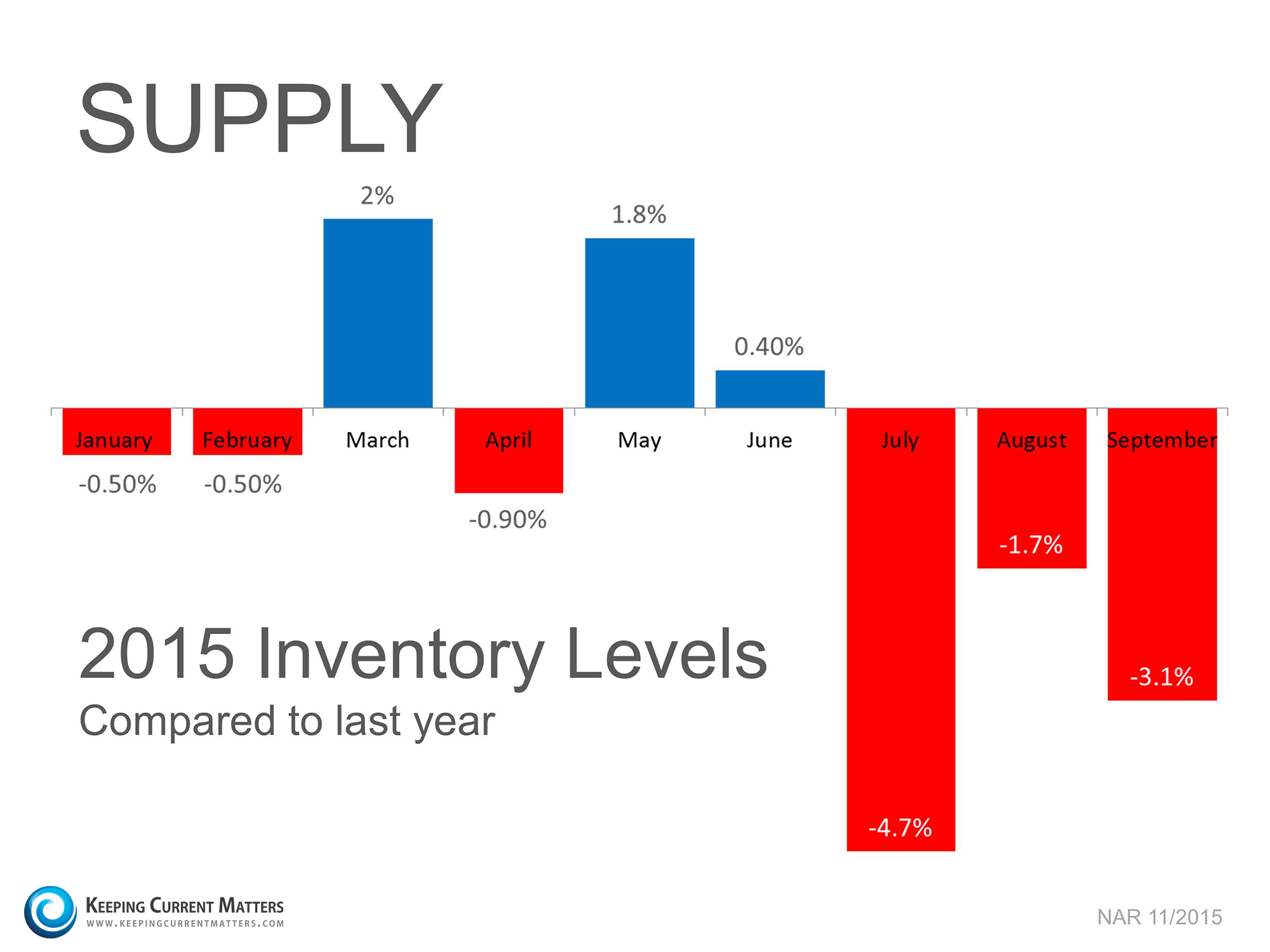 Supply of Homes | Keeping Current Matters