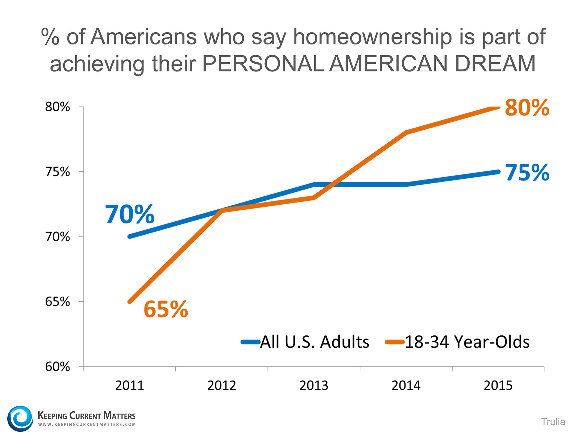 American Dream of Homeownership   Keeping Current Matters