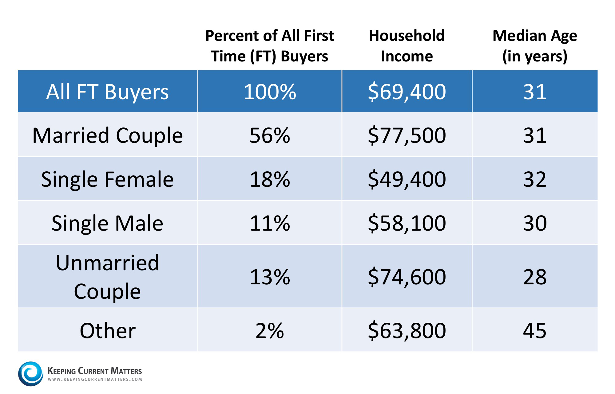 First-Time Homebuyer Statistics   Keeping Current Matters