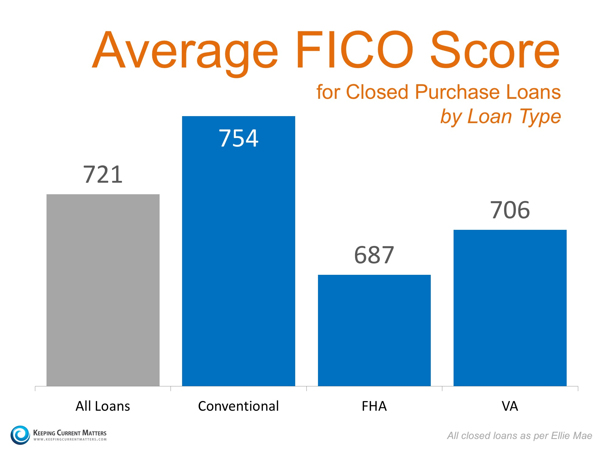 Average FICO Score | Keeping Current Matters