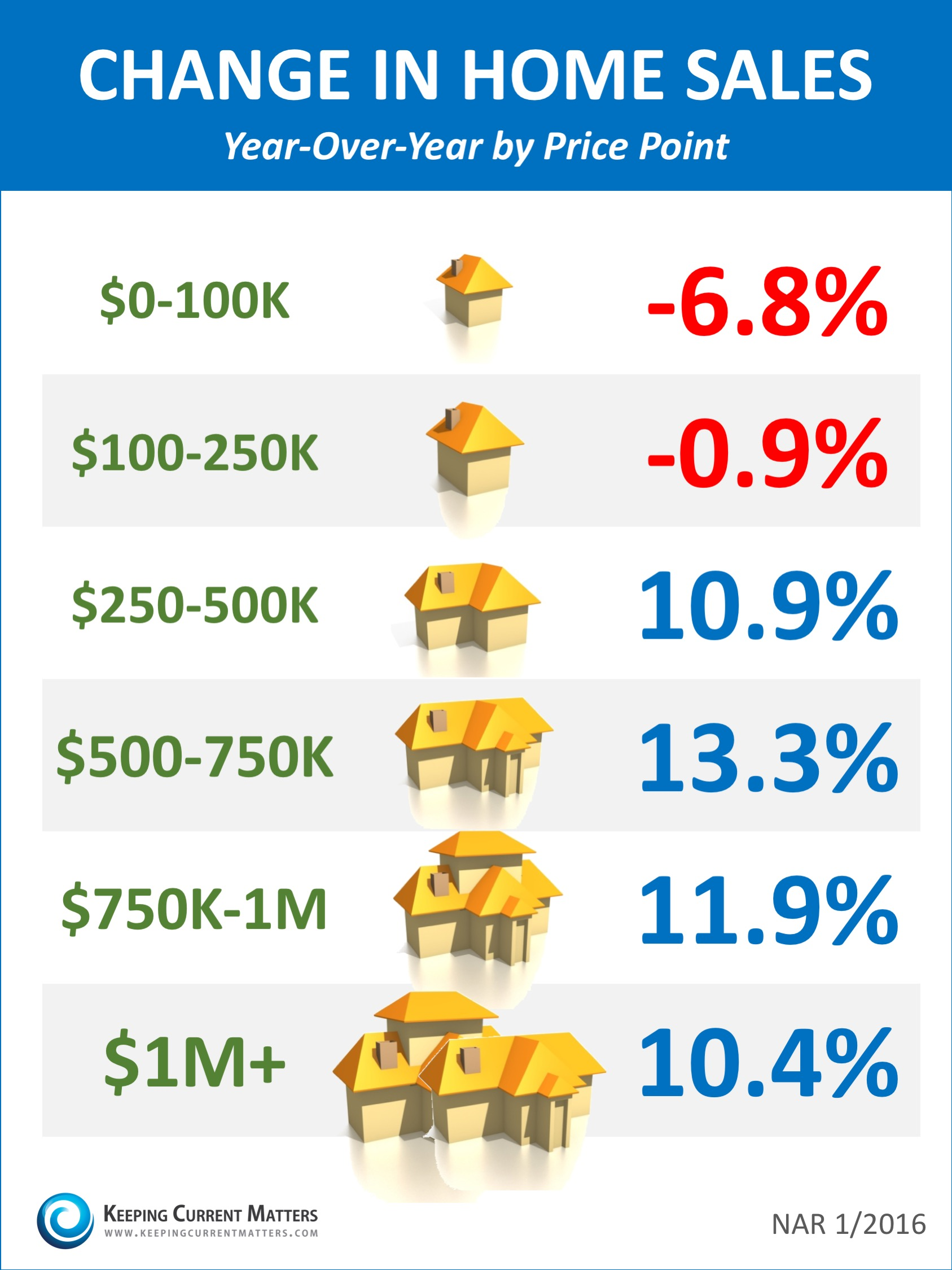 Change In Home Sales By Price Range [INFOGRAPHIC] | Keeping Current Matters