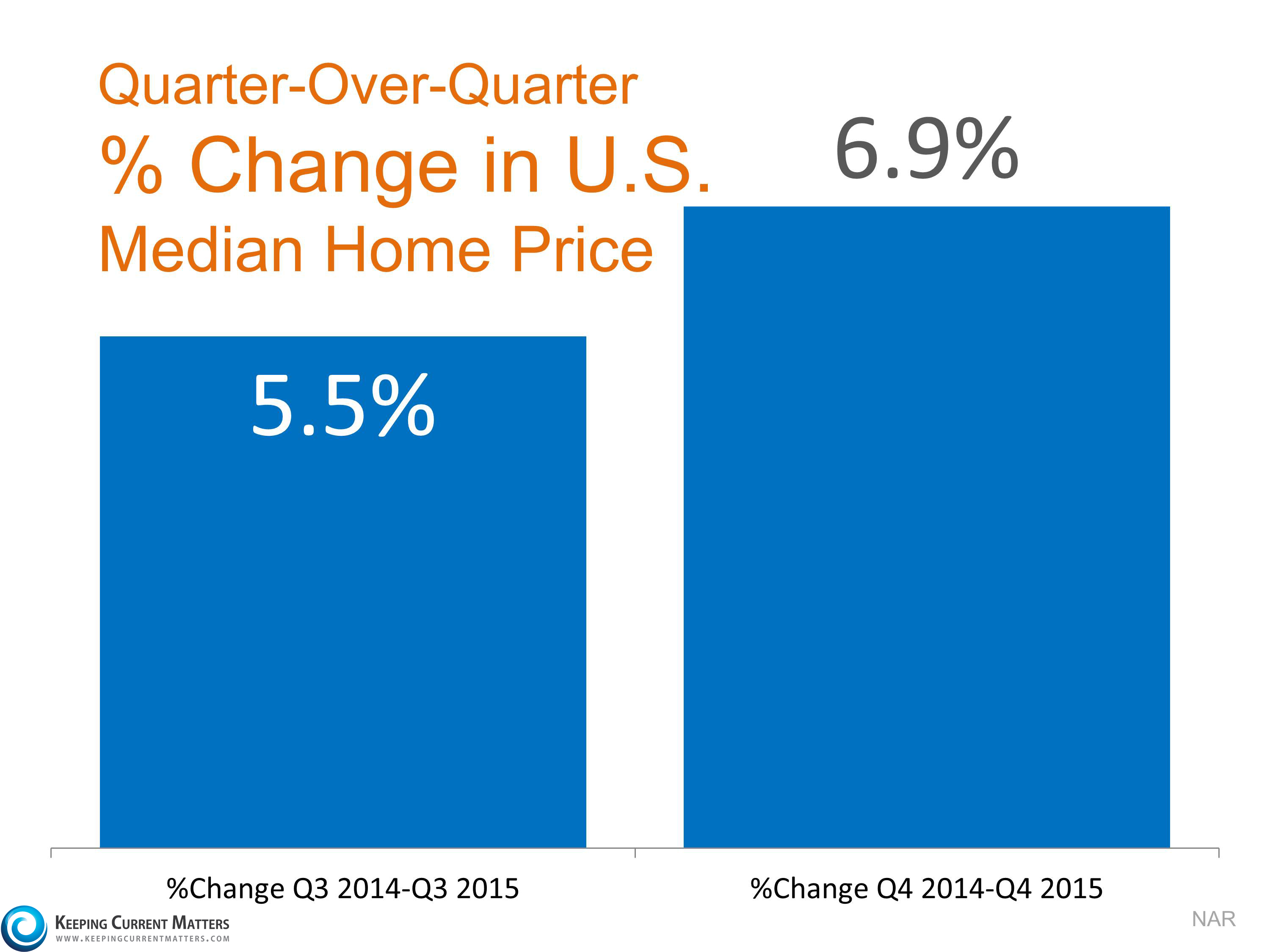 Low Inventory Causes Home Prices to Accelerate   Keeping Current Matters