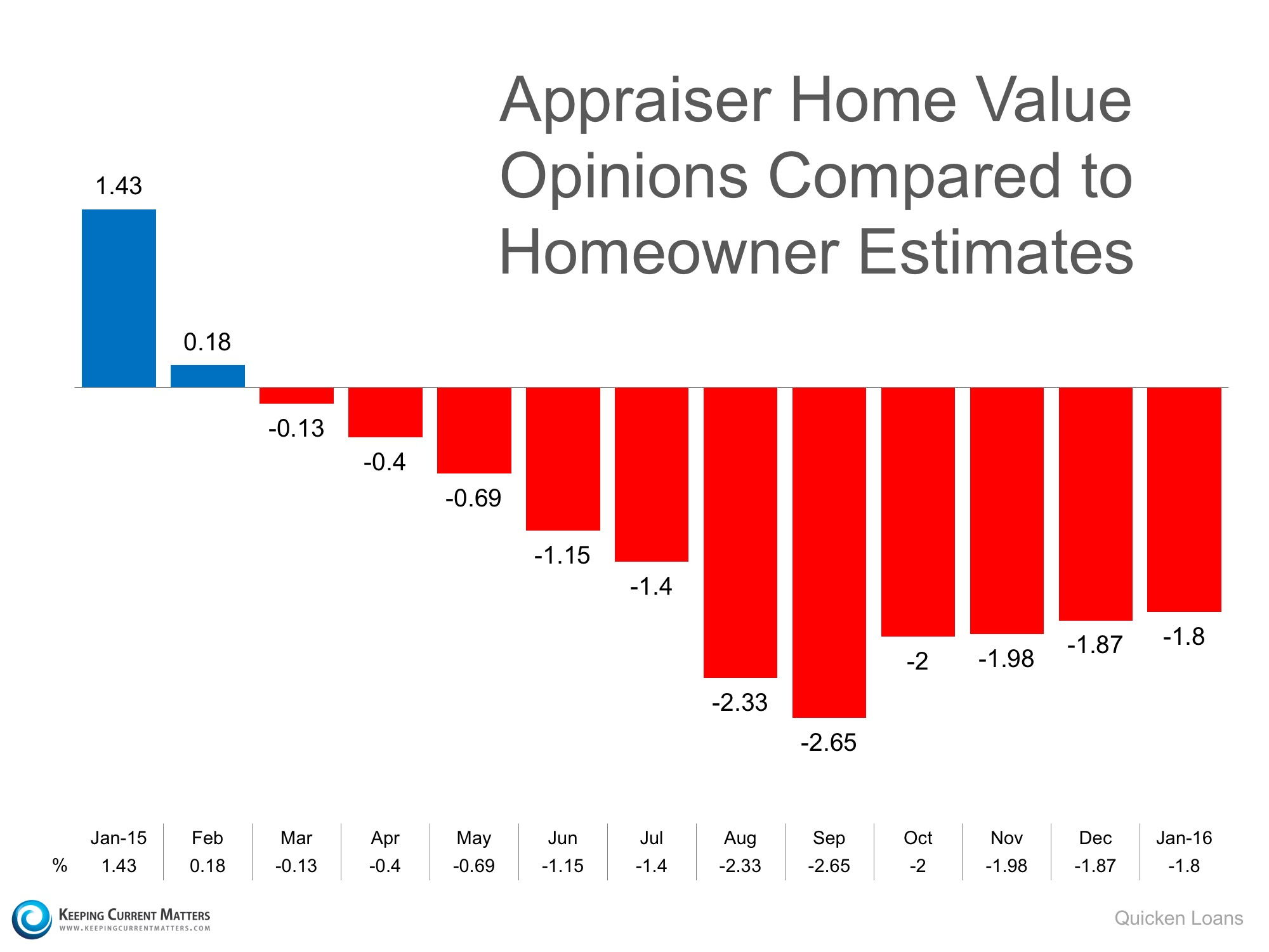 Will Appraisals Continue to be a Challenge in 2016?   Keeping Current Matters