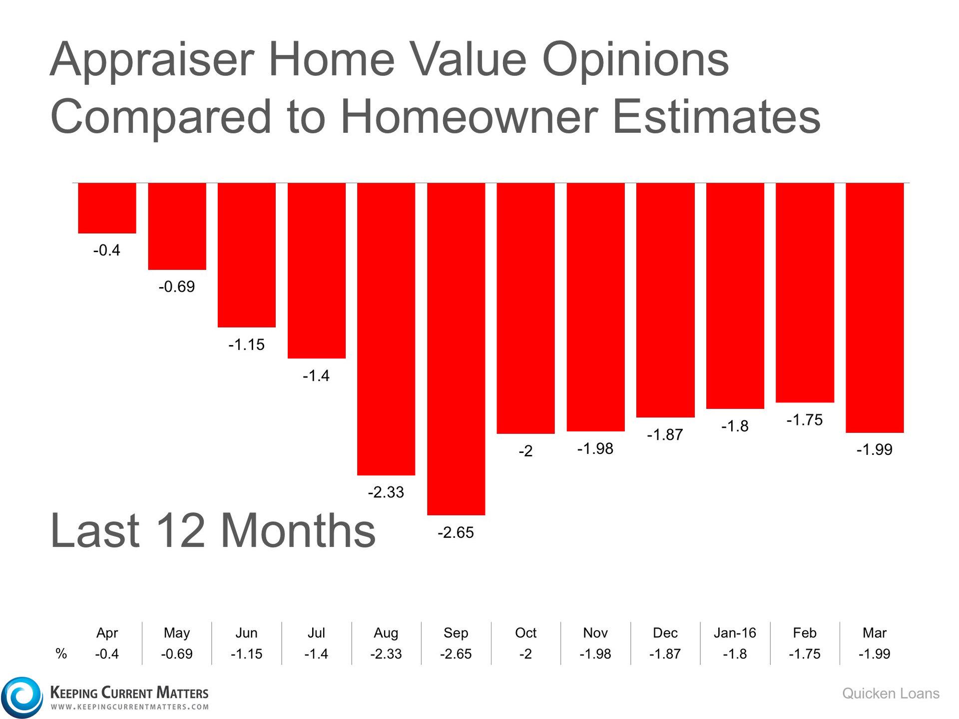 Gap Between Homeowner's & Appraiser's Opinions Widen   Keeping Current Matters
