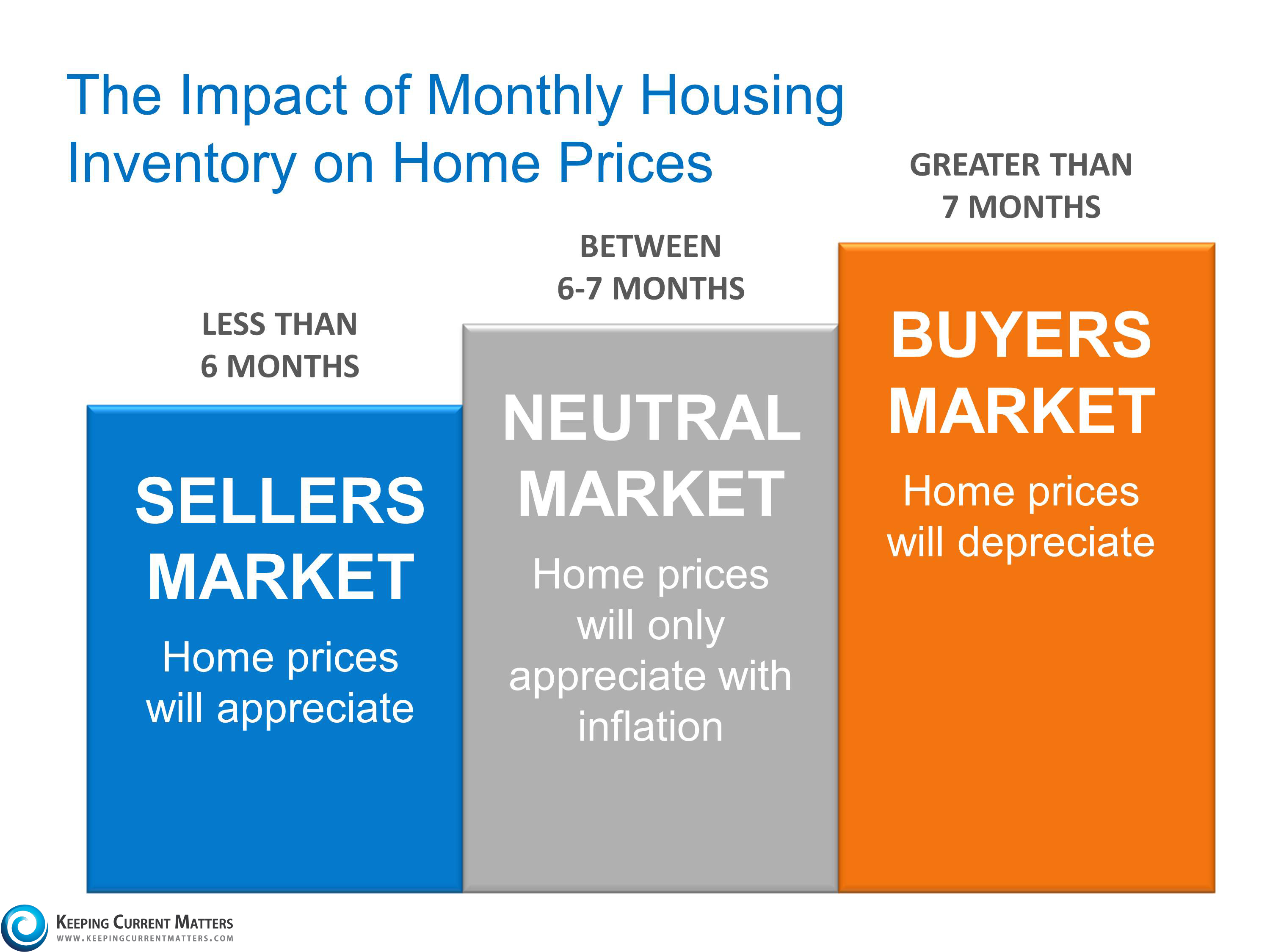 Yes, Home Prices Are Rising. No, a New Housing Bubble is NOT Forming   Keeping Current Matters