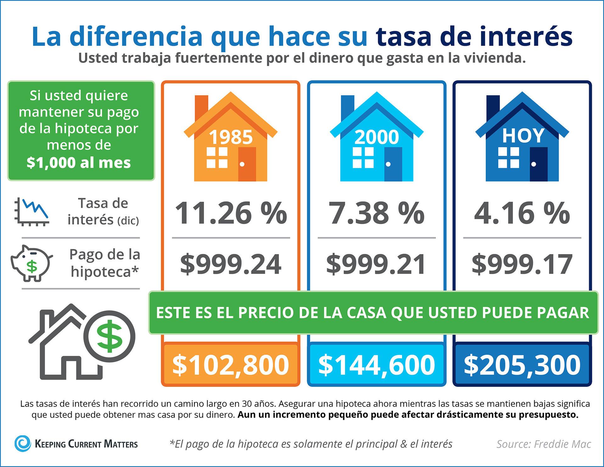 El impacto que su tasa de interés tiene en su poder adquisitivo [infografía] | Keeping Current Matters