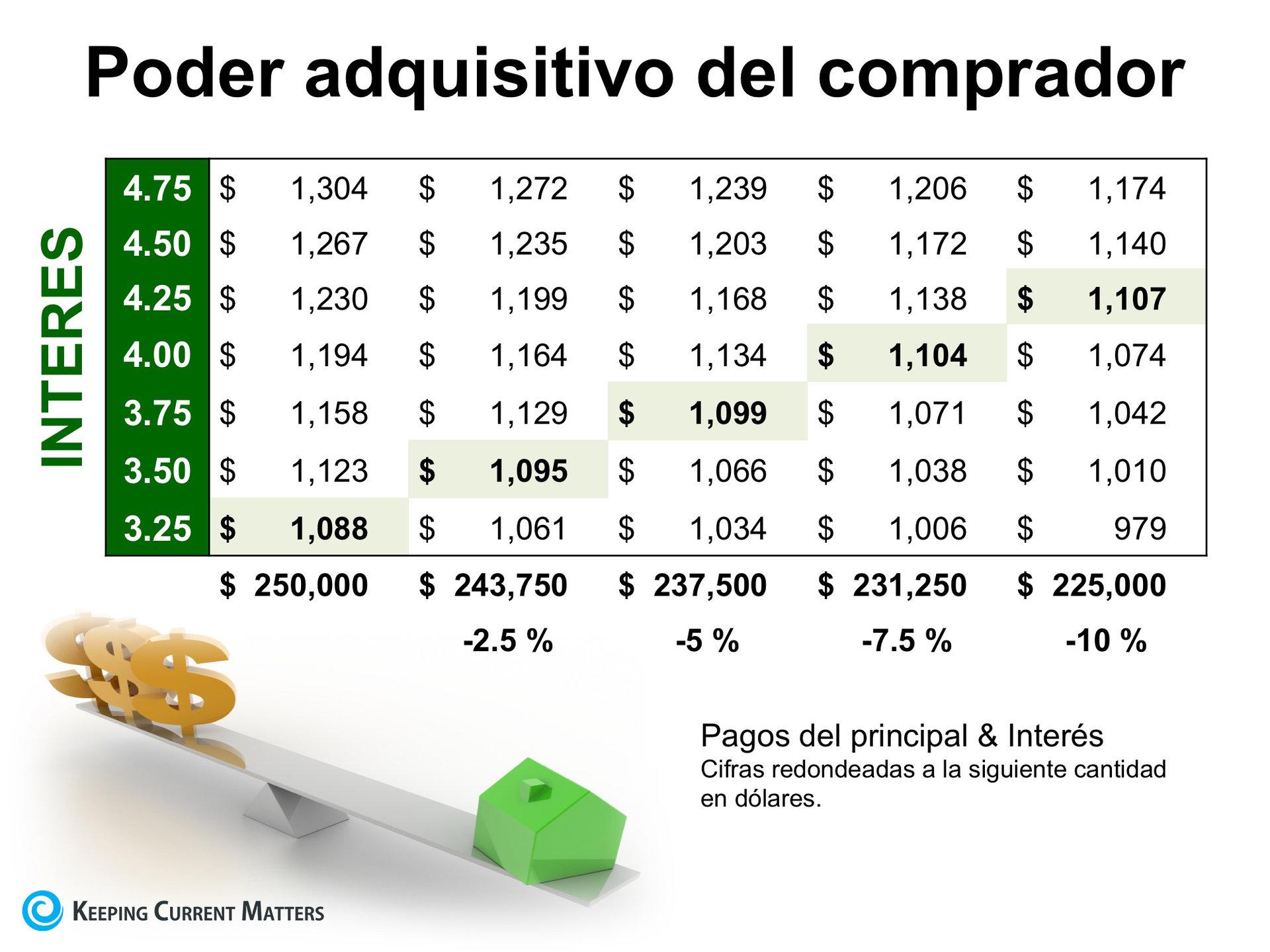 Cómo las tasas de interés bajas aumentan su poder adquisitivo | Keeping Current Matters