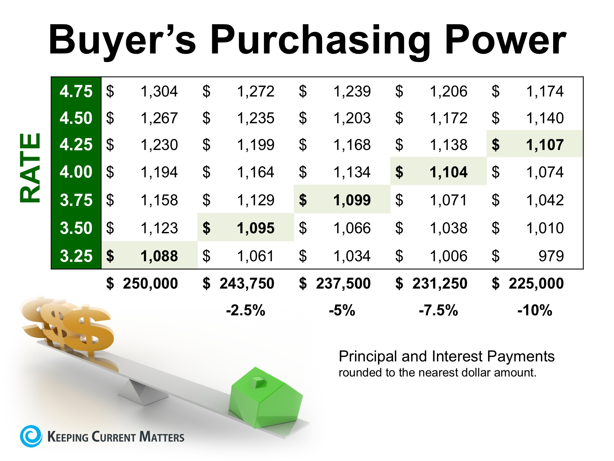 How Low Interest Rates Increase Your Purchasing Power | Keeping Current Matters