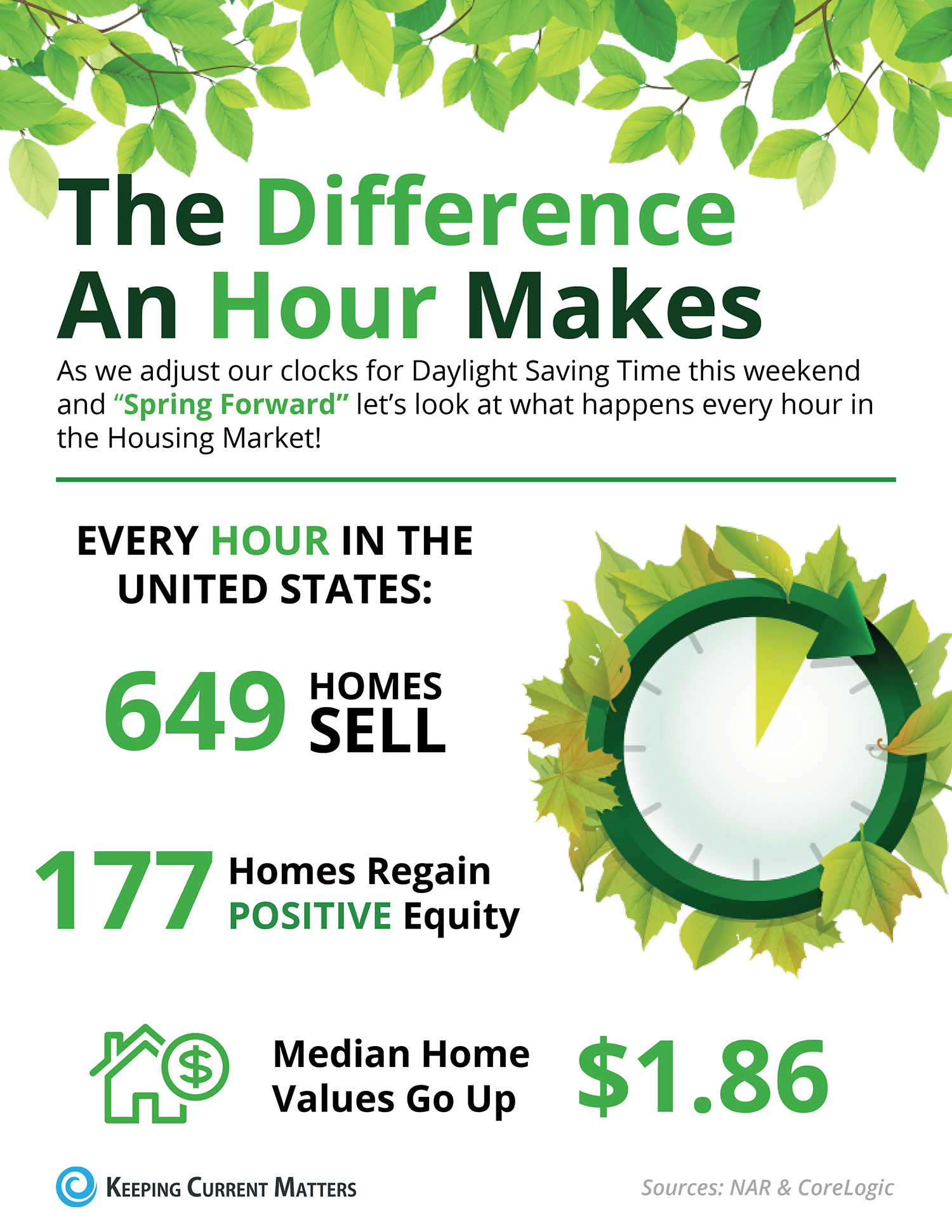Spring Forward: The Difference An Hour Makes [INFOGRAPHIC] | Keeping Current Matters