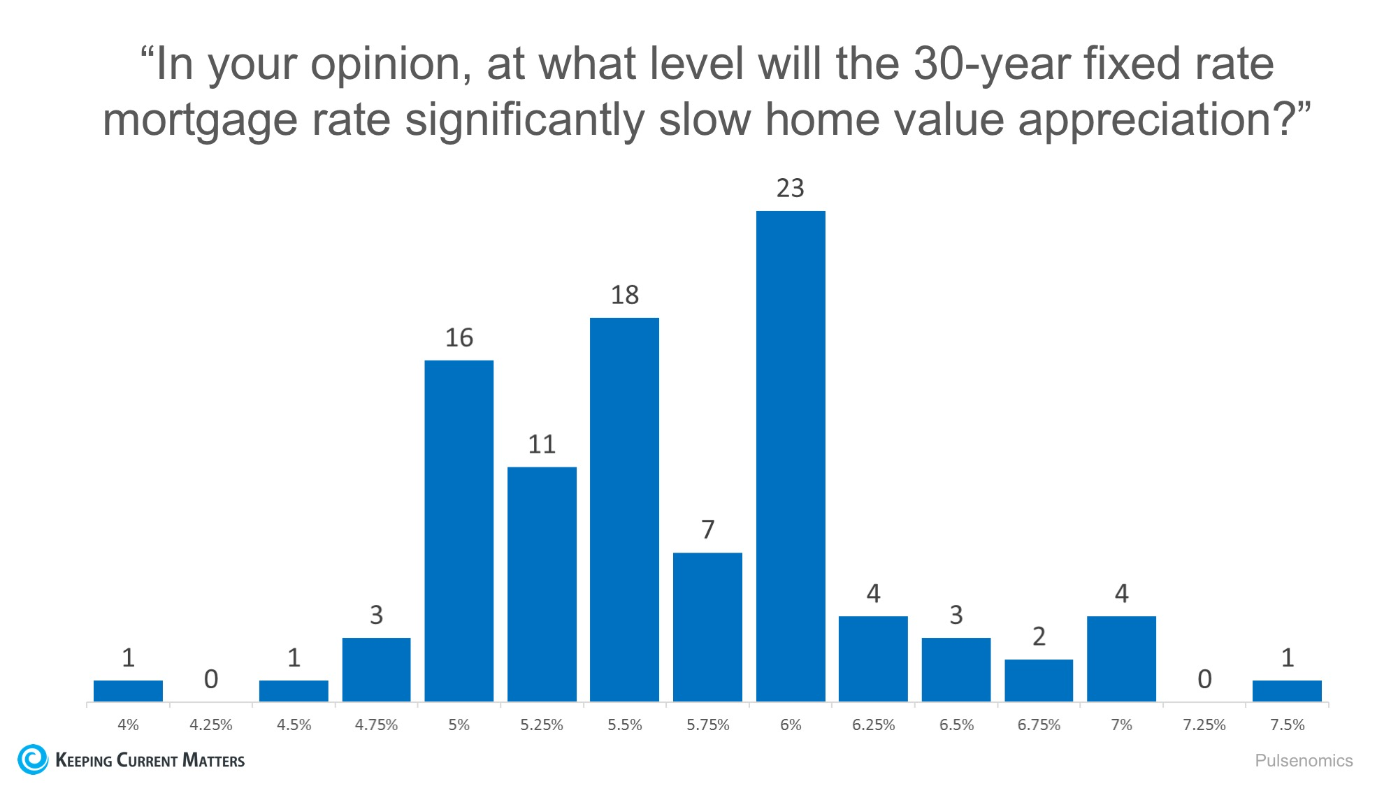 Mortgage Rates Impact on 2017 Home Values   Keeping Current Matters