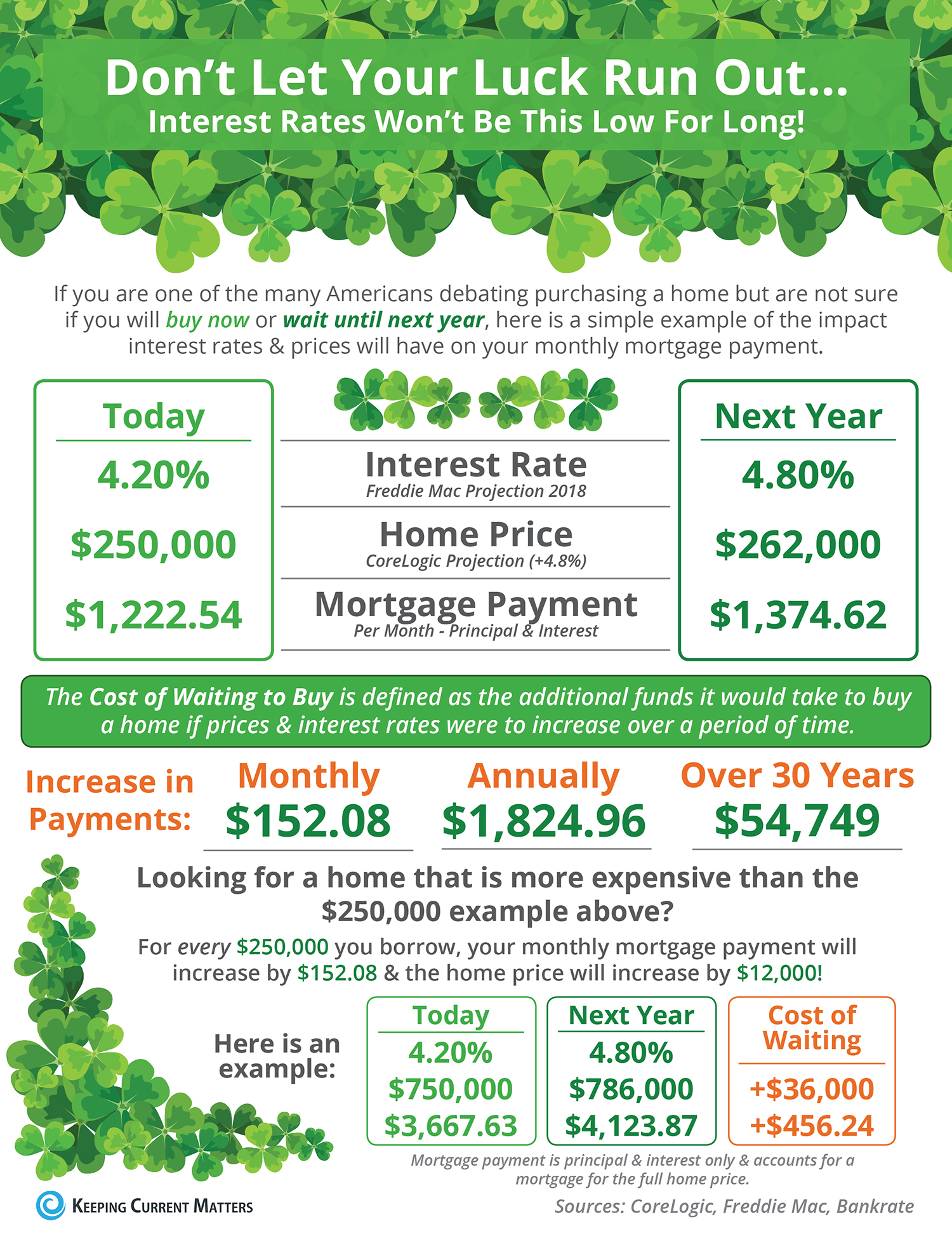 Don't Let Your Luck Run Out [INFOGRAPHIC] | Keeping Current Matters