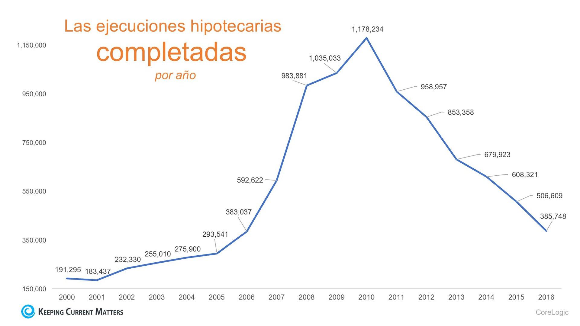 La crisis de ejecuciones hipotecarias: 10 años después | Keeping Current Matters