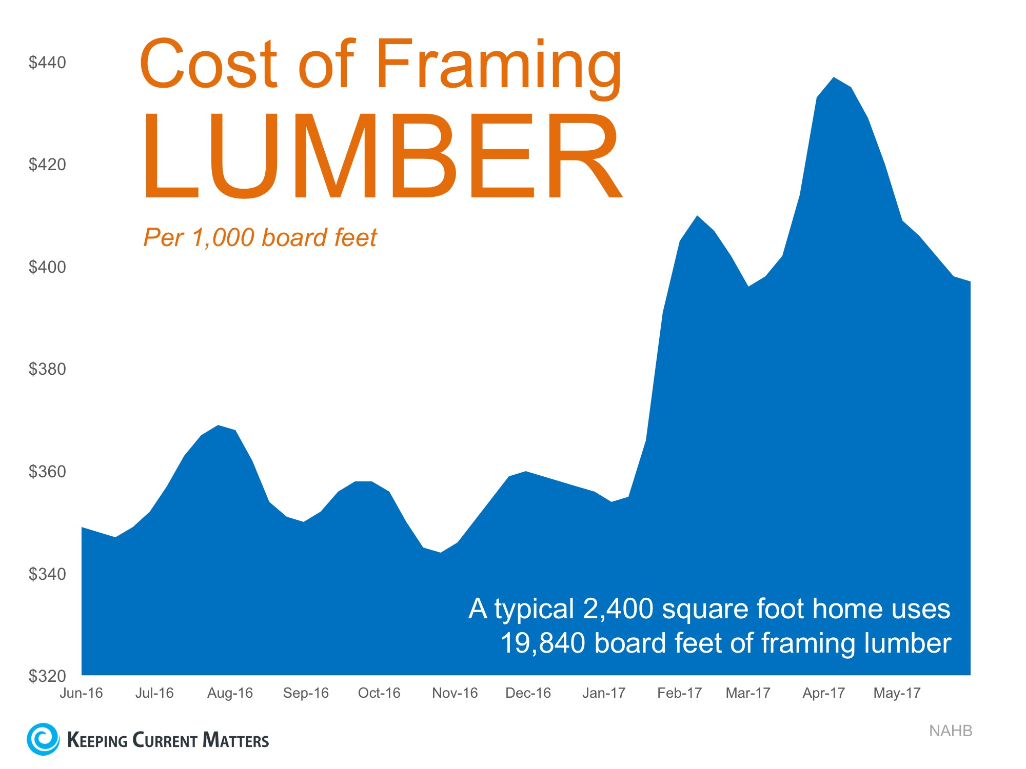 The Supply & Demand Problem Plaguing New Construction | Keeping Current Matters