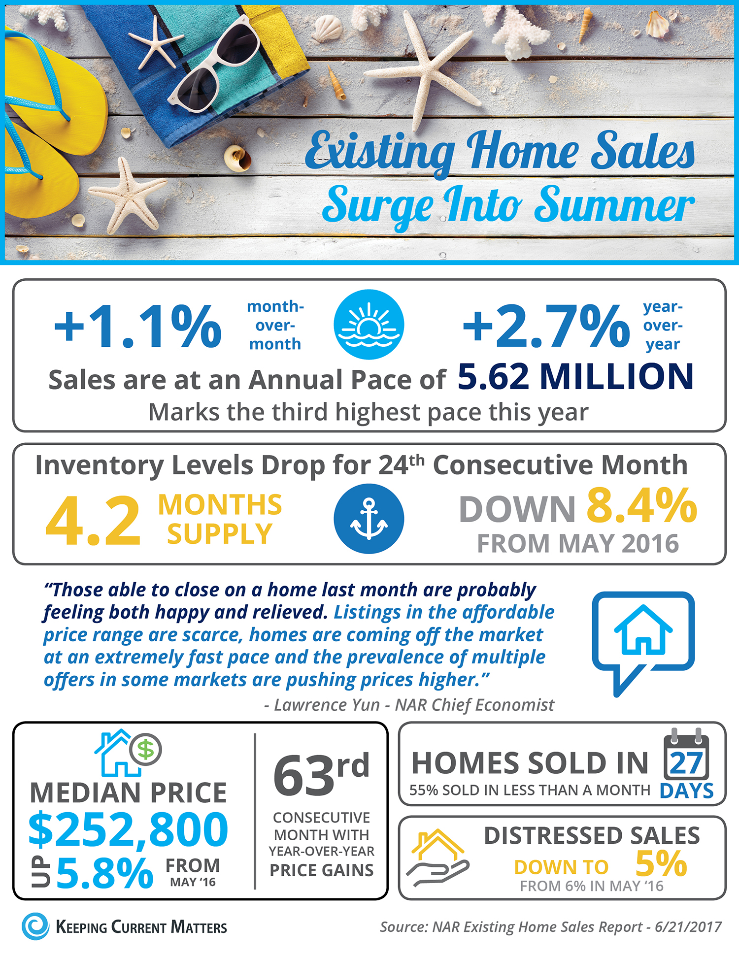 b8c5773a583 Existing Home Sales Surge into Summer [INFOGRAPHIC] - Keeping ...