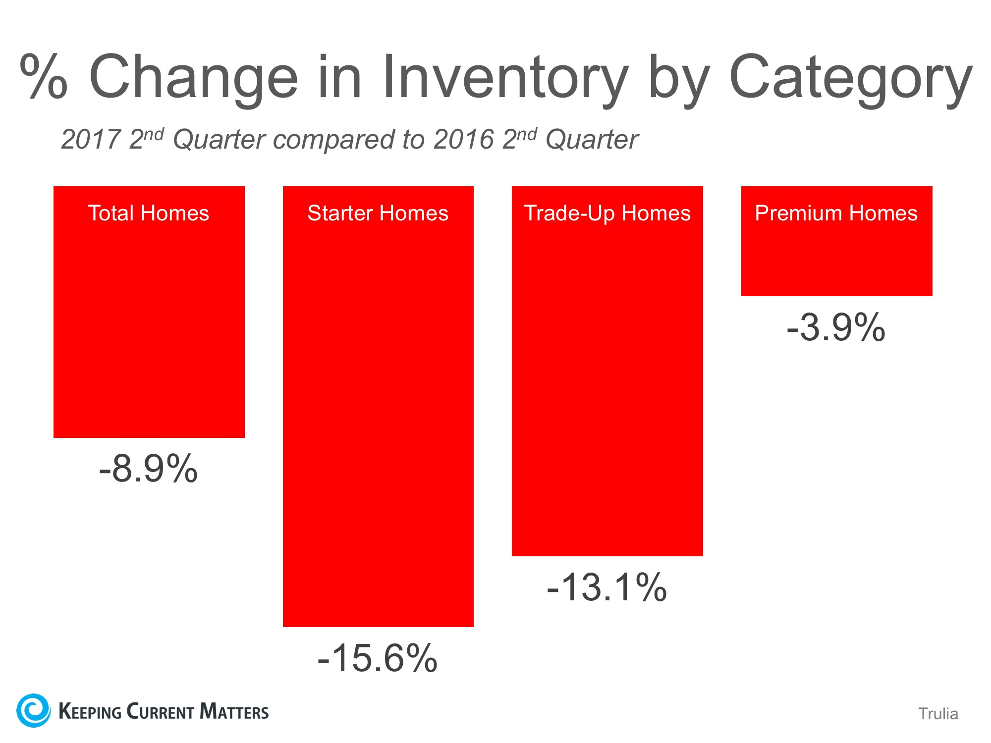 U.S. Housing Inventory Hits a New Low… List Your House TODAY! | Keeping Current Matters