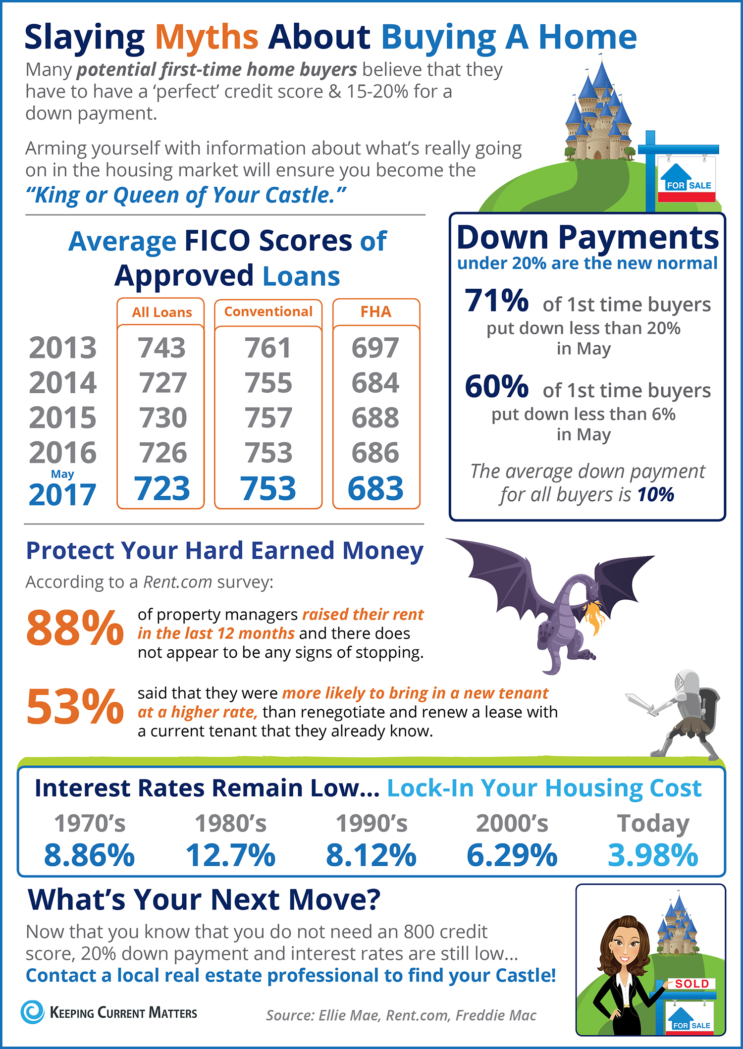 Home Buying Myths Slayed [INFOGRAPHIC] | Keeping Current Matters