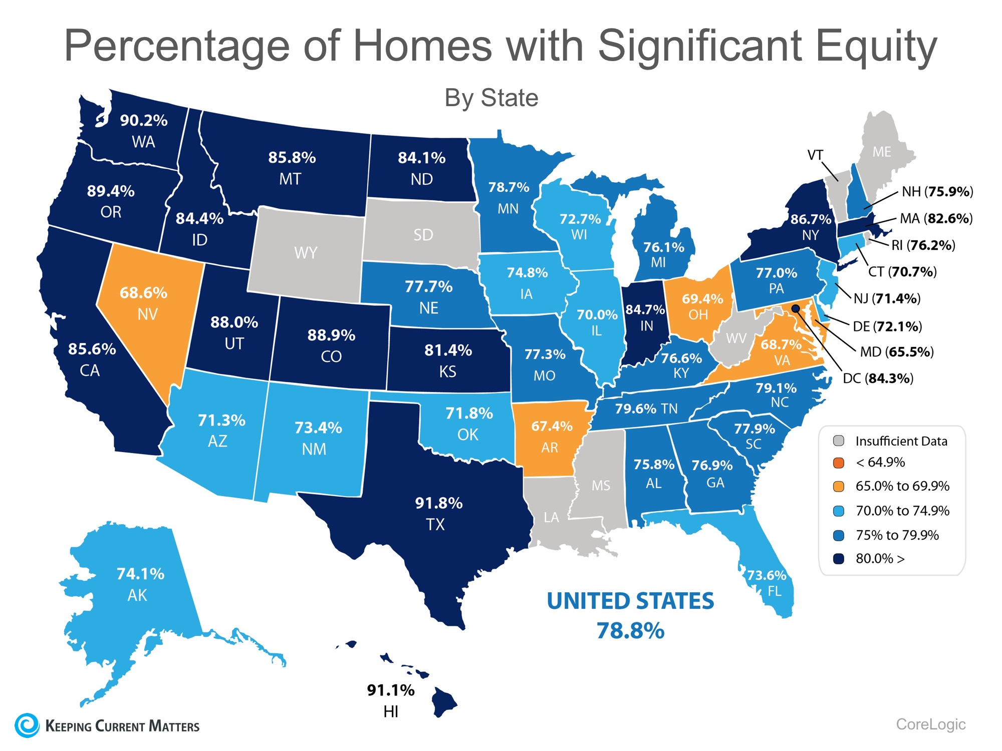 93.9% Of Homes in The US Have Positive Equity | Keeping Current Matters