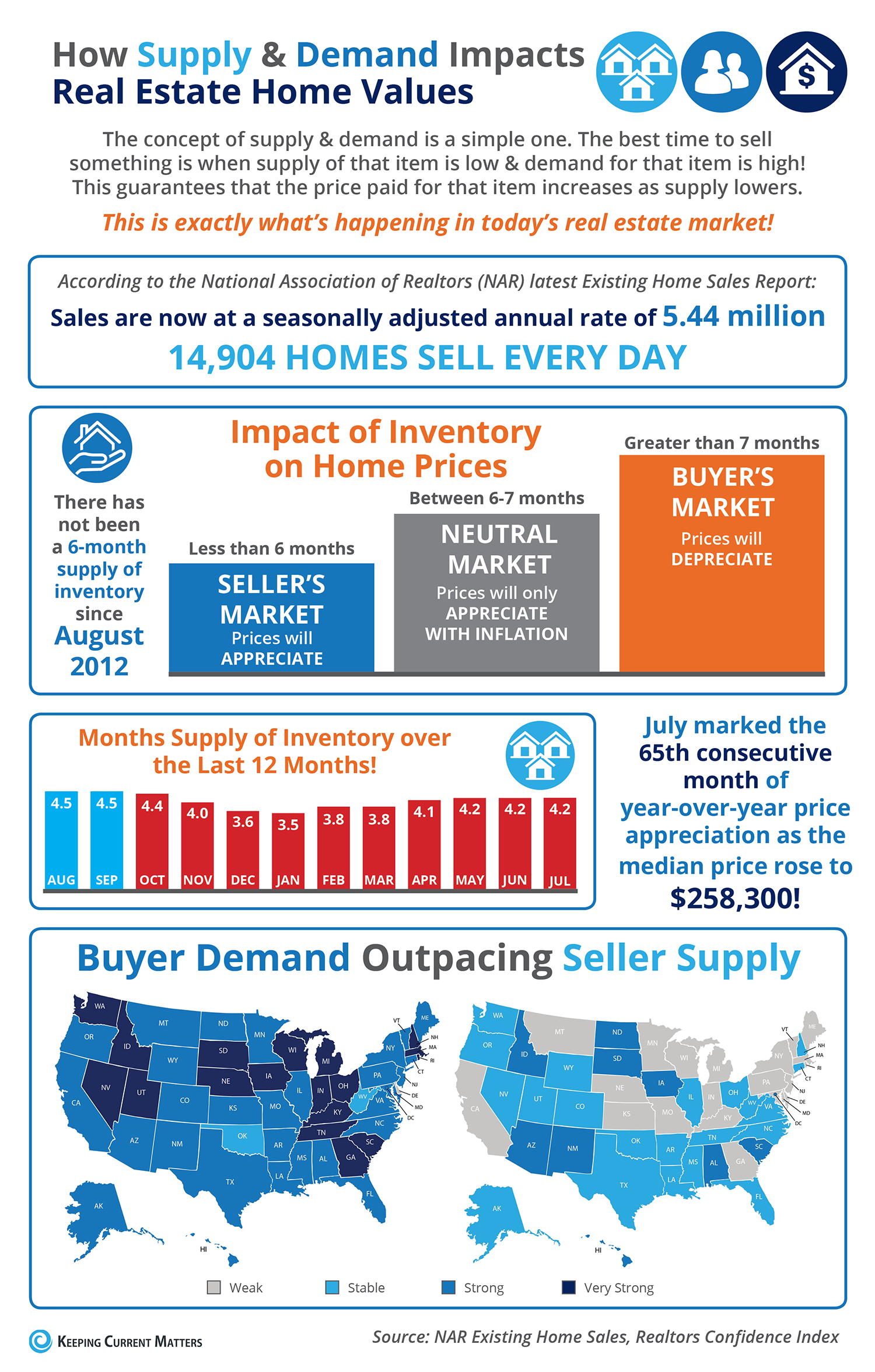 How Supply and Demand Impacts Real Estate Home Values [INFOGRAPHIC] | Keeping Current Matters