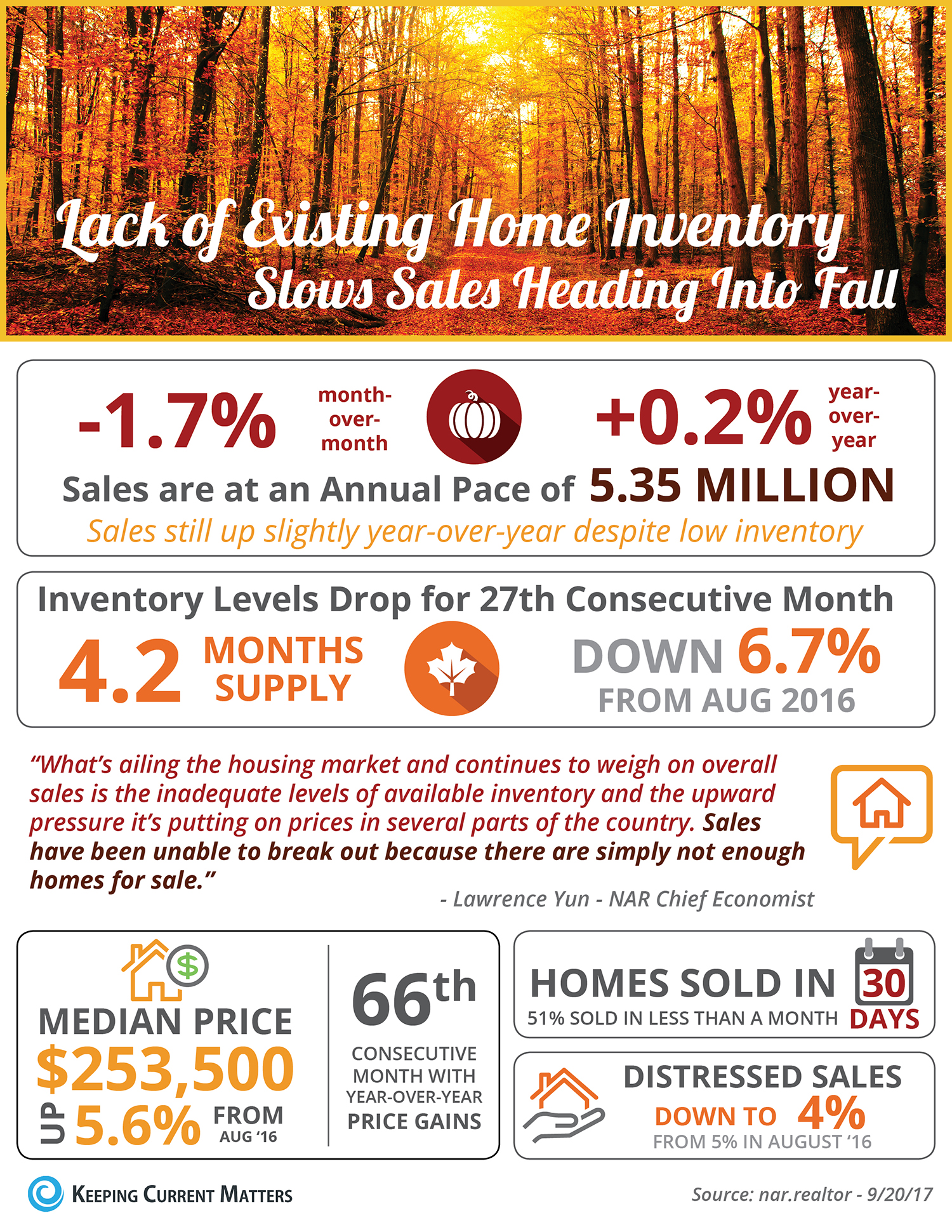 Lack of Existing Home Inventory Slows Sales Heading into Fall [INFOGRAPHIC] | Keeping Current Matters