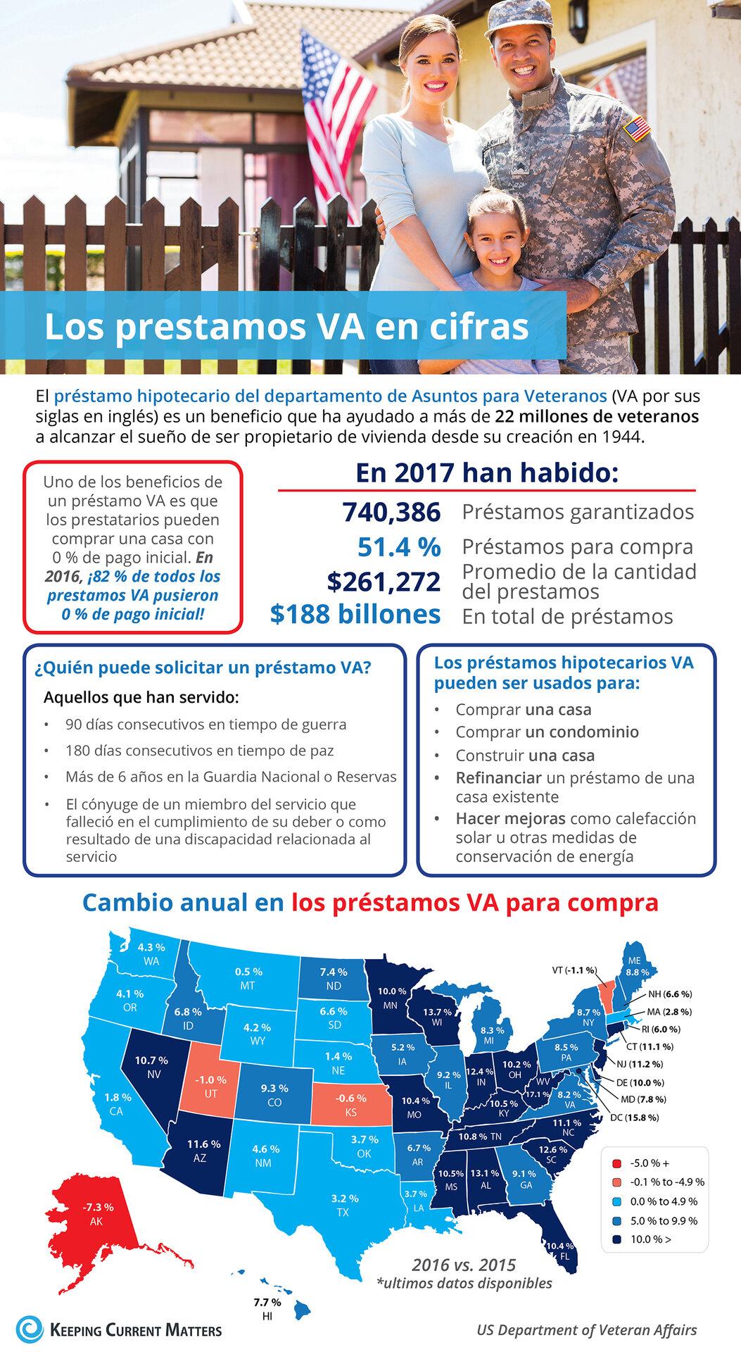 Los préstamos hipotecarios del departamento de Asuntos para Veteranos en cifras [infografía]   Keeping Current Matters