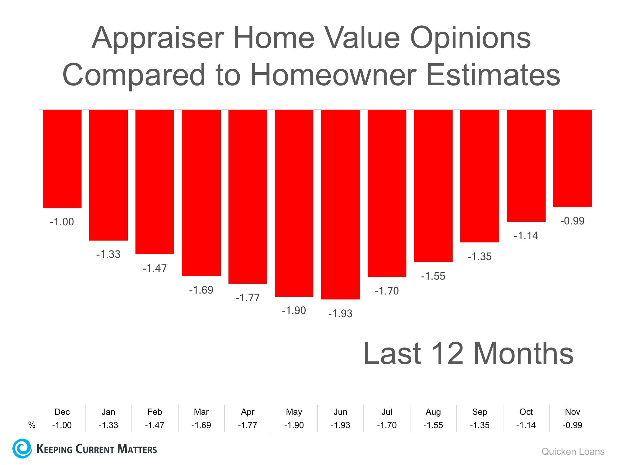 Homeowners: Your House Must Be Sold TWICE | Keeping Current Matters