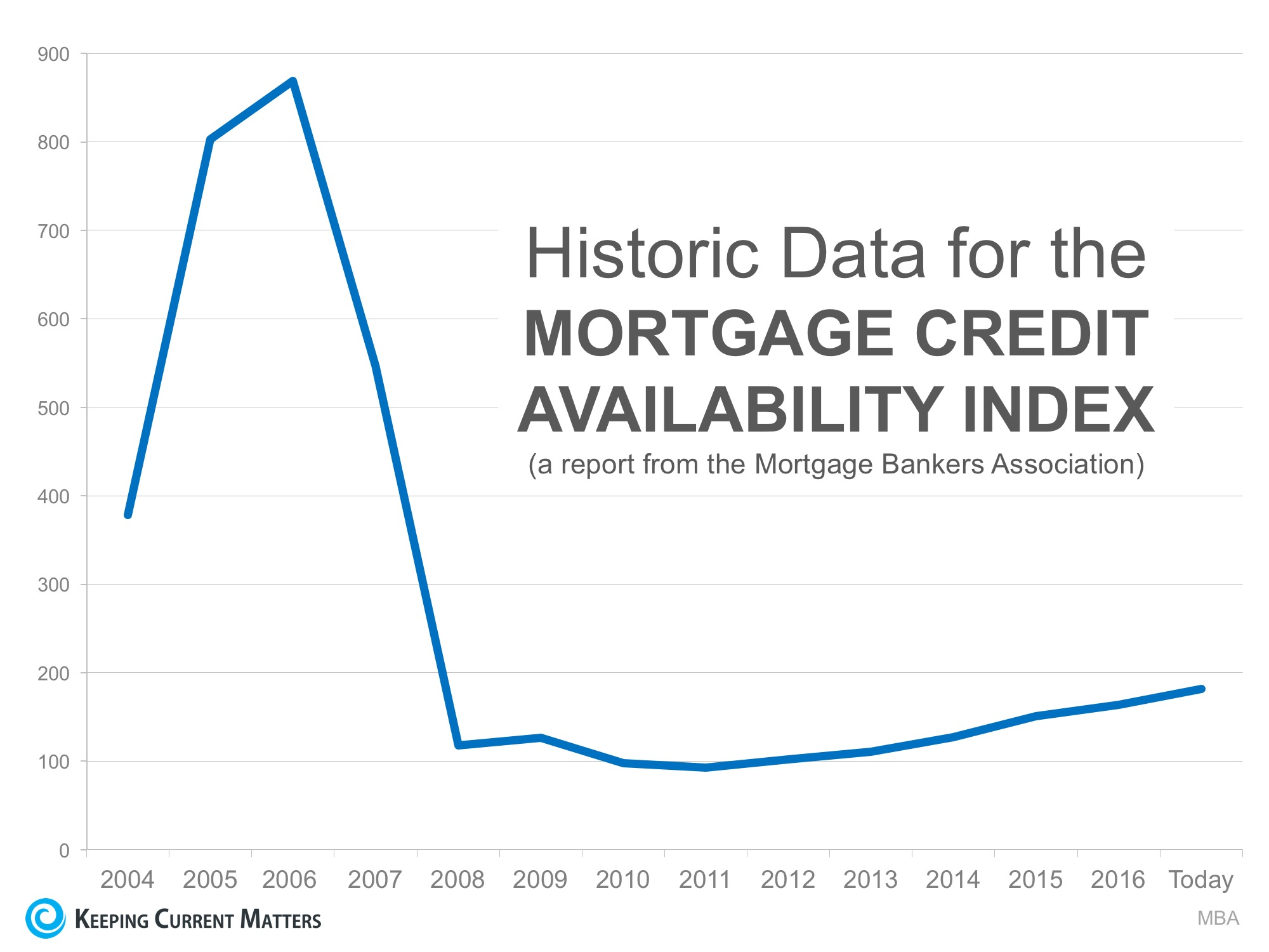 Bubble Alert! Is it Getting Too Easy to Get a Mortgage?   Keeping Current Matters